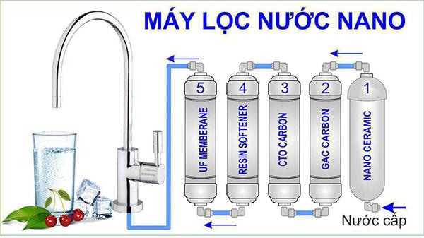 So sánh các công nghệ lọc nước hiện nay RO, UF, Nano