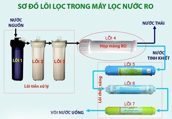Công nghệ lọc nước RO ứng dụng quy trình thẩm thấu ngược trong y tế