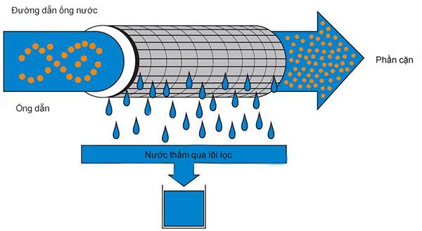 Công nghệ lọc nước UF còn được gọi là màng siêu lọc